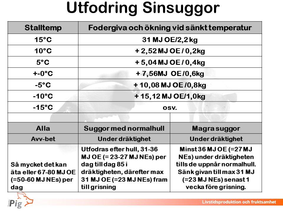 Fodergiva och ökning vid sänkt temperatur