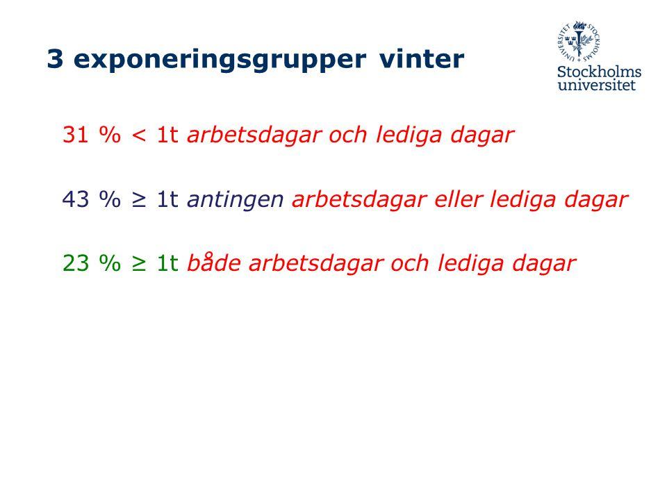 3 exponeringsgrupper vinter