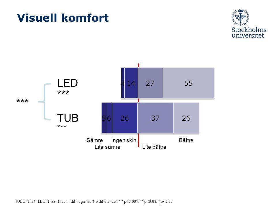 Visuell komfort LED *** TUB *** Sämre Ingen skln. Bättre