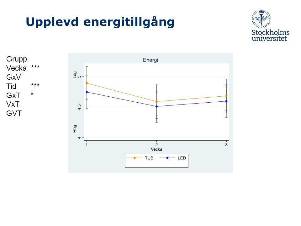 Upplevd energitillgång