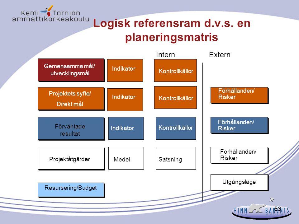 Logisk referensram d.v.s. en planeringsmatris