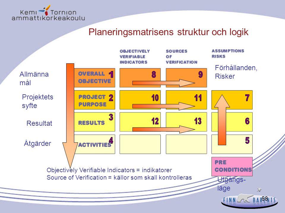 Planeringsmatrisens struktur och logik