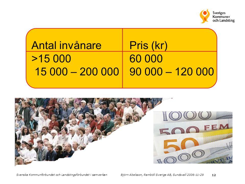 Antal invånare Pris (kr) >15 000 60 000