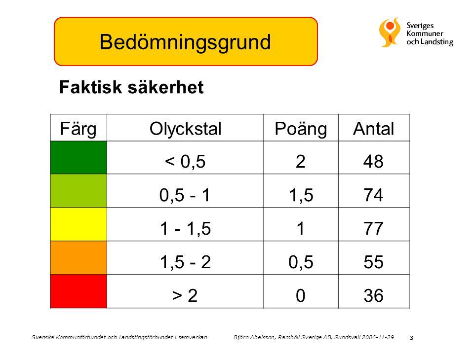 Bedömningsgrund Faktisk säkerhet Färg Olyckstal Poäng Antal < 0,5 2