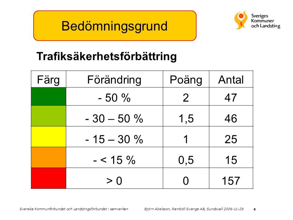 Bedömningsgrund Trafiksäkerhetsförbättring Färg Förändring Poäng Antal