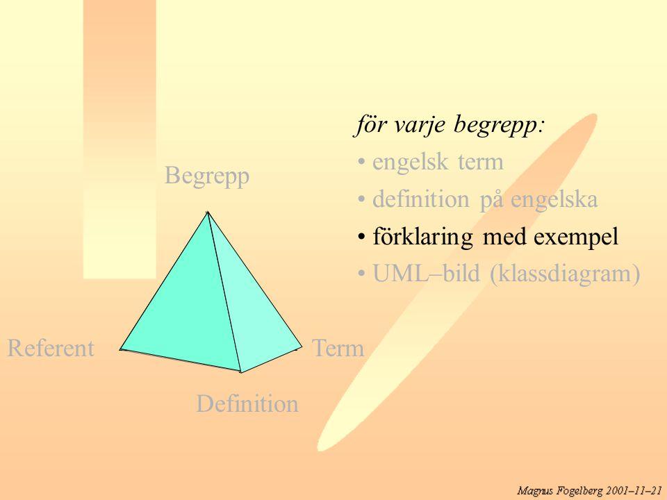 för varje begrepp: engelsk term. definition på engelska. förklaring med exempel. UML–bild (klassdiagram)