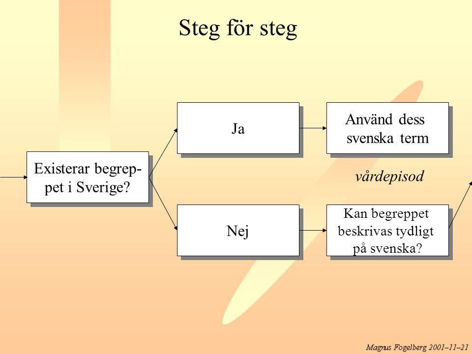 Steg för steg Använd dess Ja svenska term Existerar begrep-