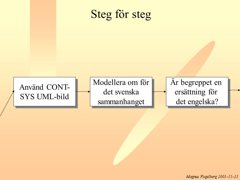 Steg för steg Använd CONT- SYS UML-bild Modellera om för det svenska