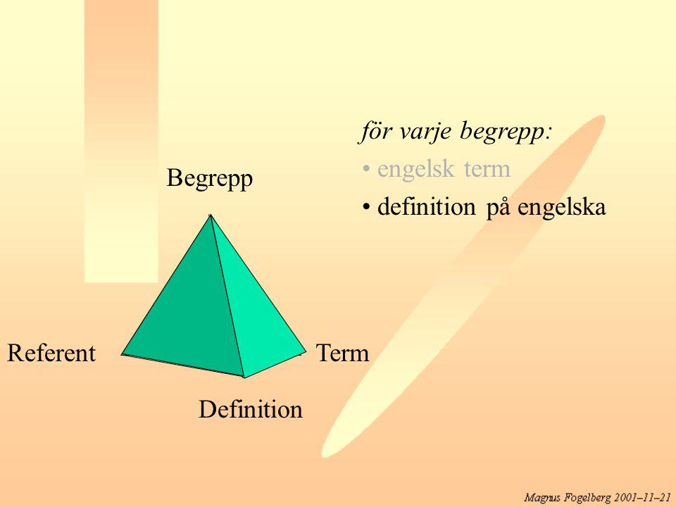 för varje begrepp: engelsk term definition på engelska Begrepp Referent Term Definition