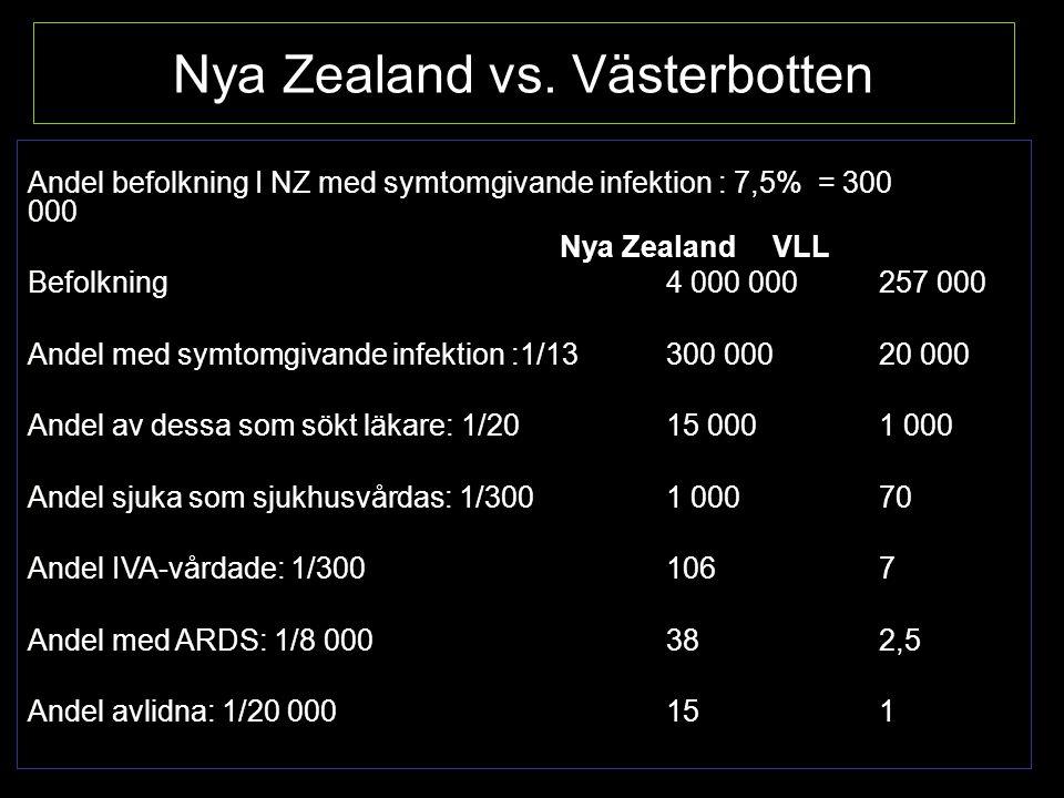 Nya Zealand vs. Västerbotten