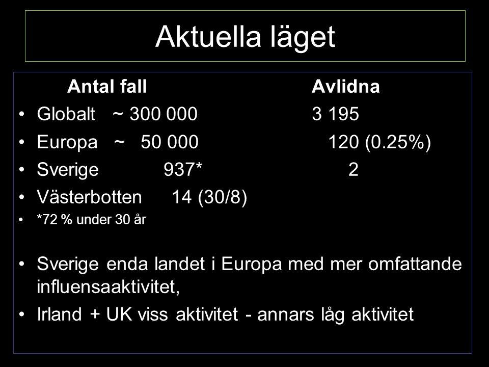 Aktuella läget Antal fall Avlidna Globalt ~ 300 000 3 195