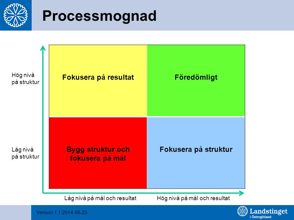 Processmognad Fokusera på resultat Föredömligt Bygg struktur och