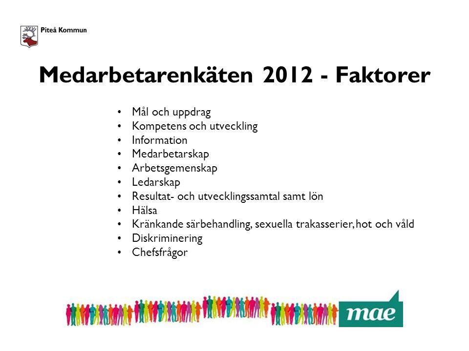 Medarbetarenkäten 2012 - Faktorer
