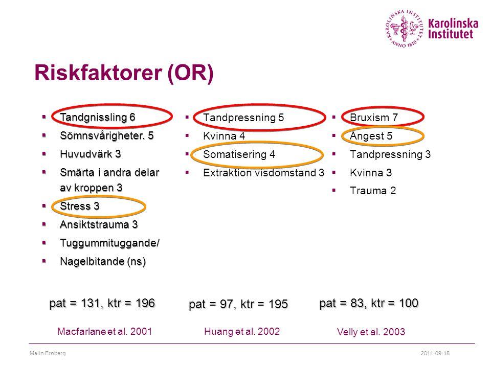 Riskfaktorer (OR) pat = 131, ktr = 196 pat = 97, ktr = 195