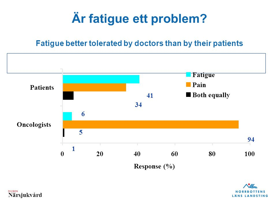 Är fatigue ett problem Fatigue better tolerated by doctors than by their patients