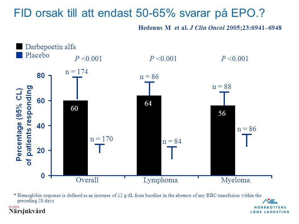 FID orsak till att endast 50-65% svarar på EPO.