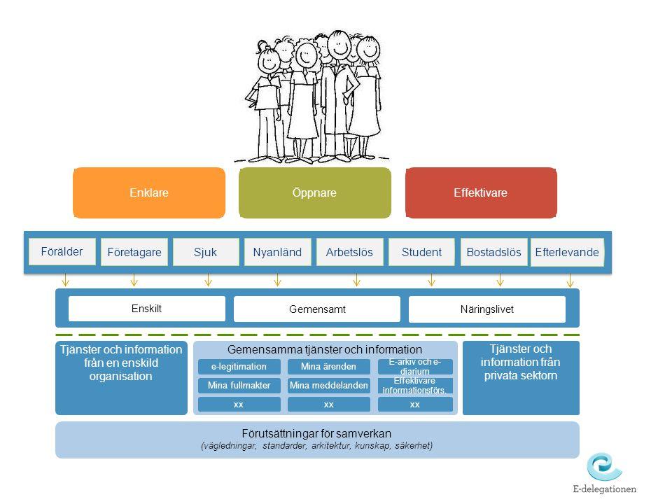 Tjänster och information från en enskild organisation