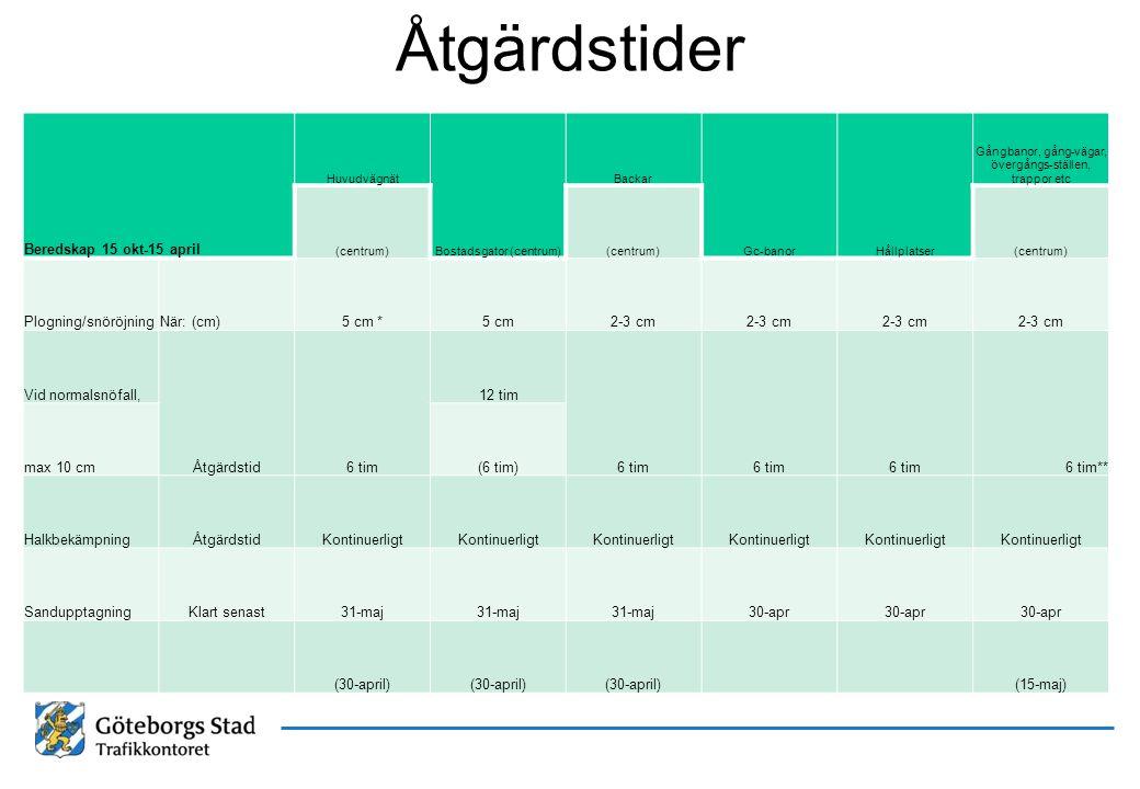 Åtgärdstider Beredskap 15 okt-15 april Plogning/snöröjning När: (cm)
