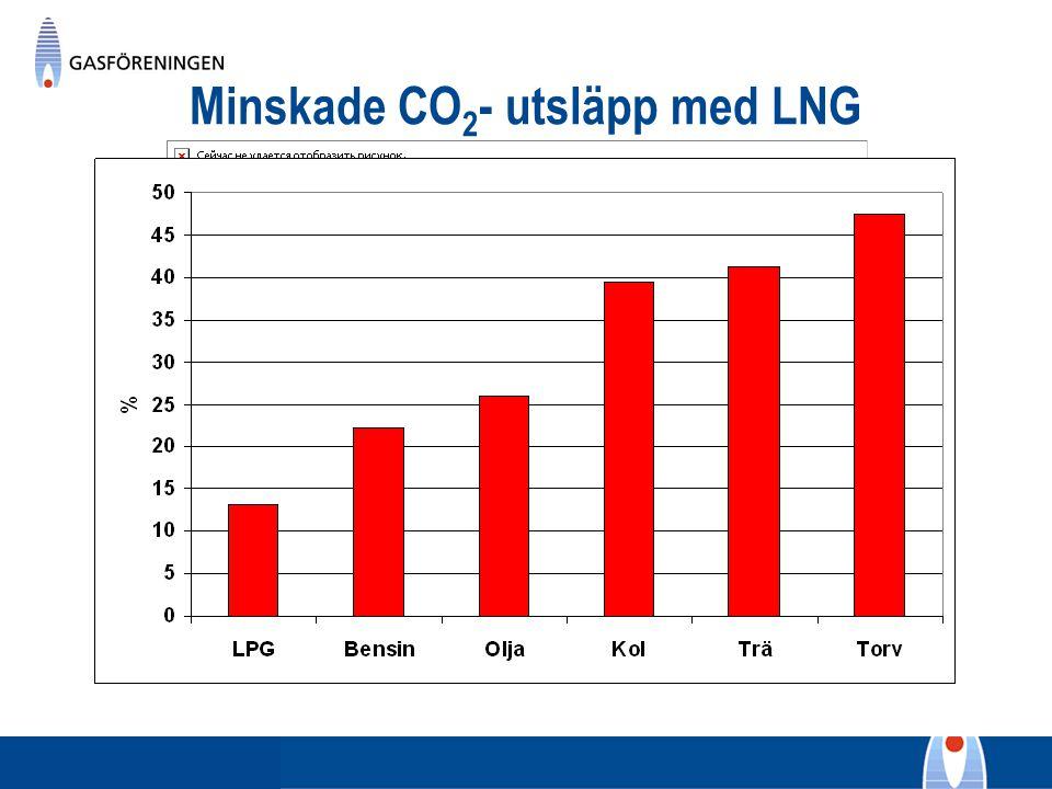 Minskade CO2- utsläpp med LNG