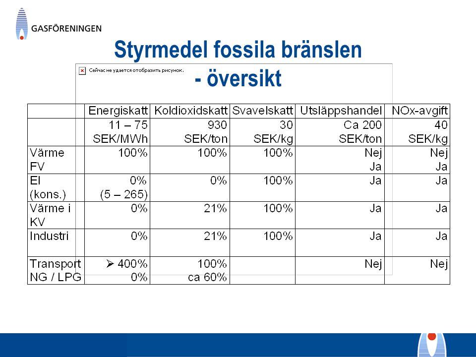 Styrmedel fossila bränslen - översikt