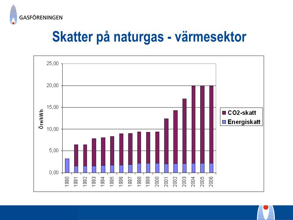 Skatter på naturgas - värmesektor