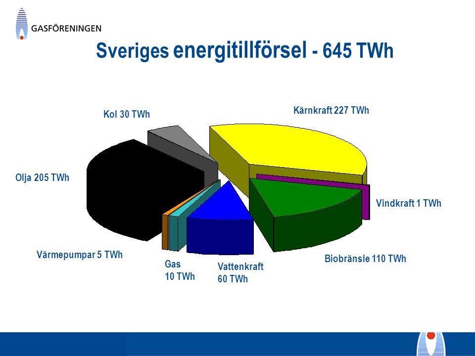 Sveriges energitillförsel - 645 TWh