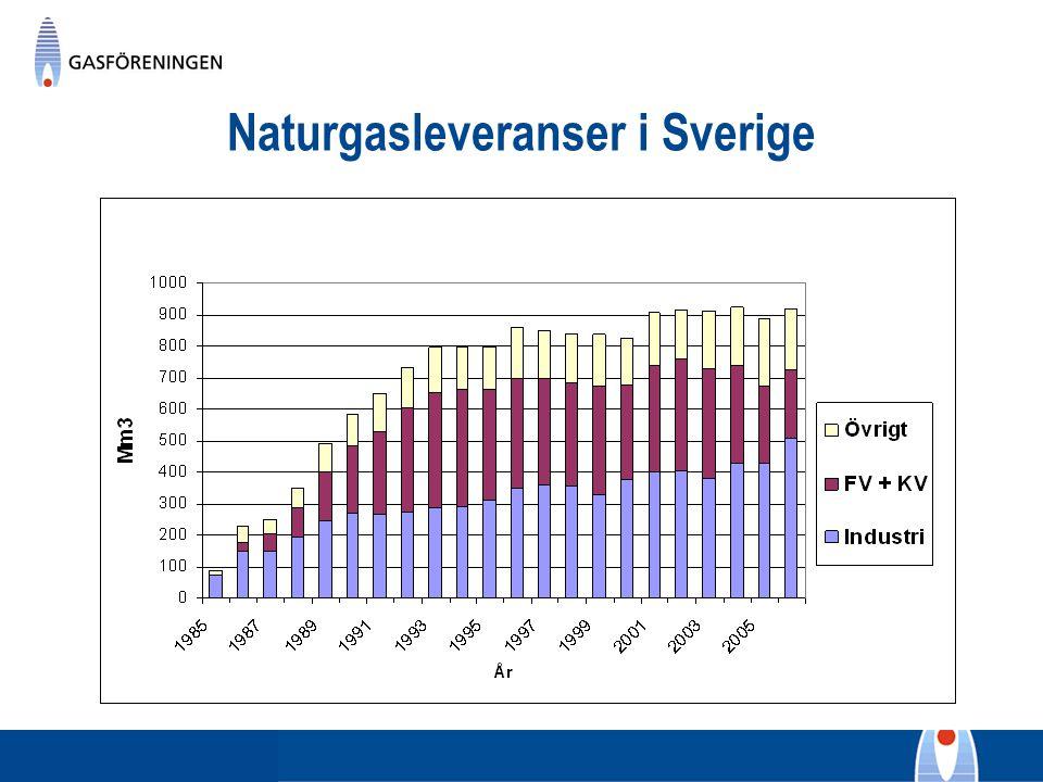 Naturgasleveranser i Sverige