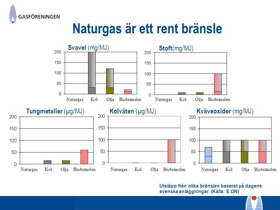 Naturgas är ett rent bränsle
