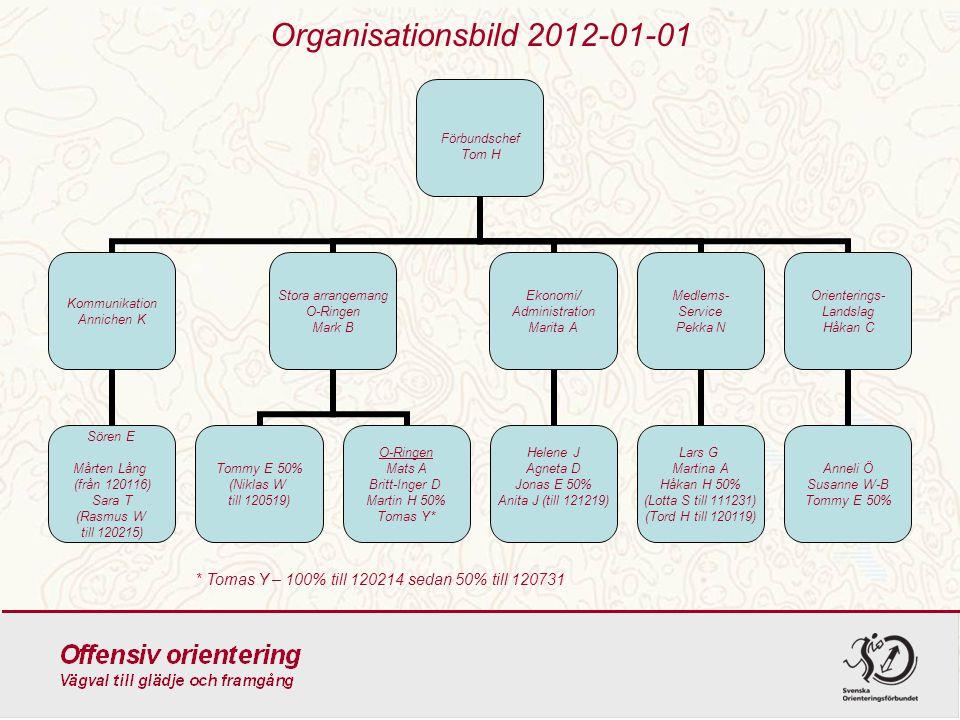Organisationsbild 2012-01-01 * Tomas Y – 100% till 120214 sedan 50% till 120731