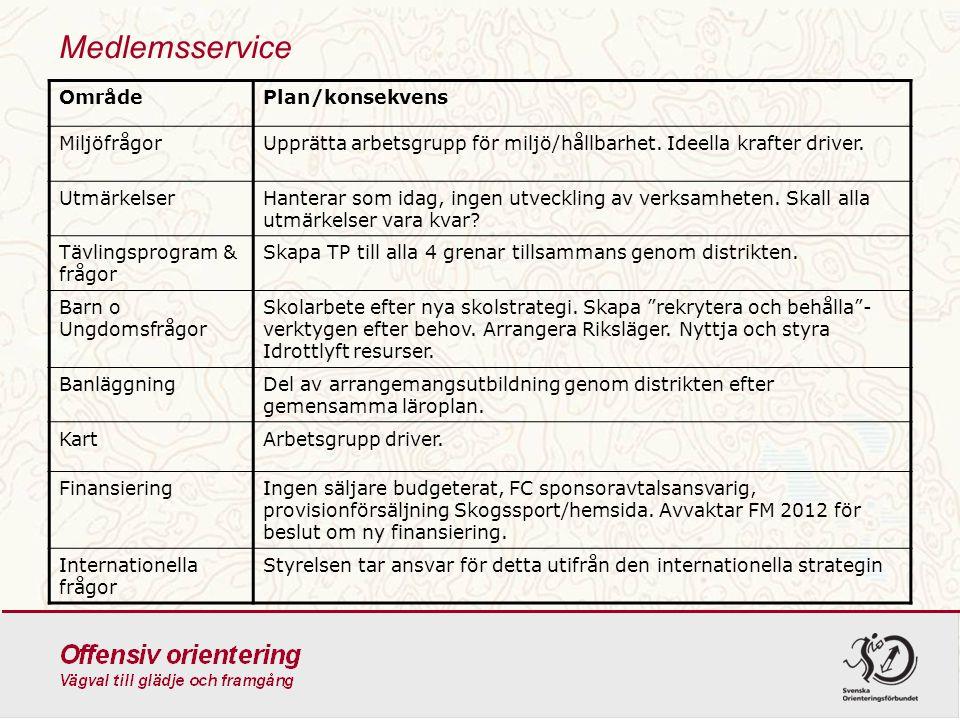 Medlemsservice Område Plan/konsekvens Miljöfrågor