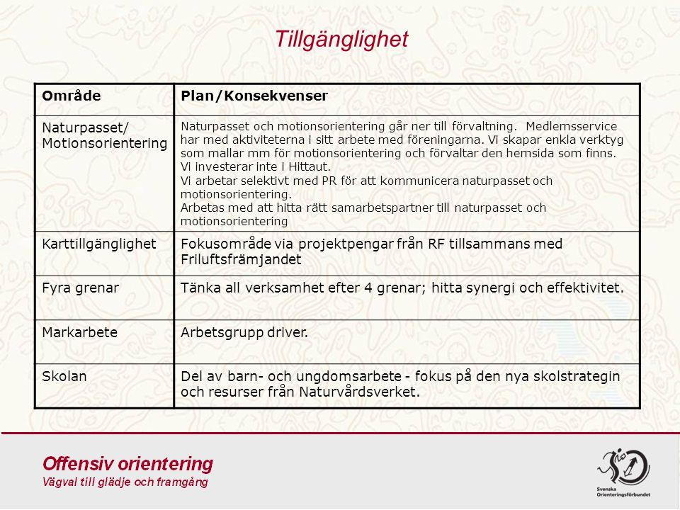 Tillgänglighet Område Plan/Konsekvenser