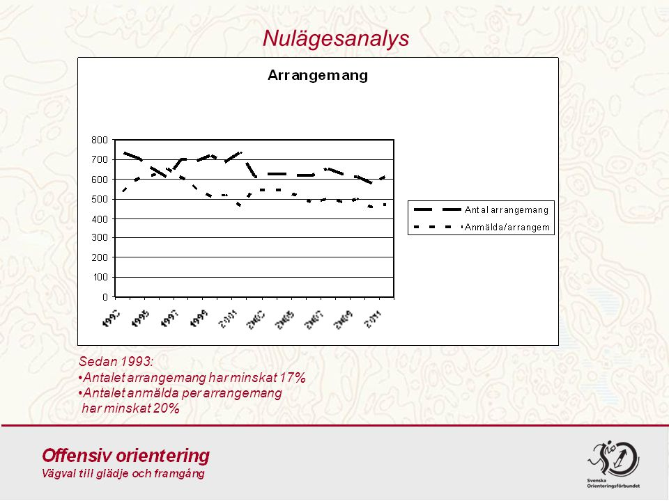 Nulägesanalys Sedan 1993: Antalet arrangemang har minskat 17%