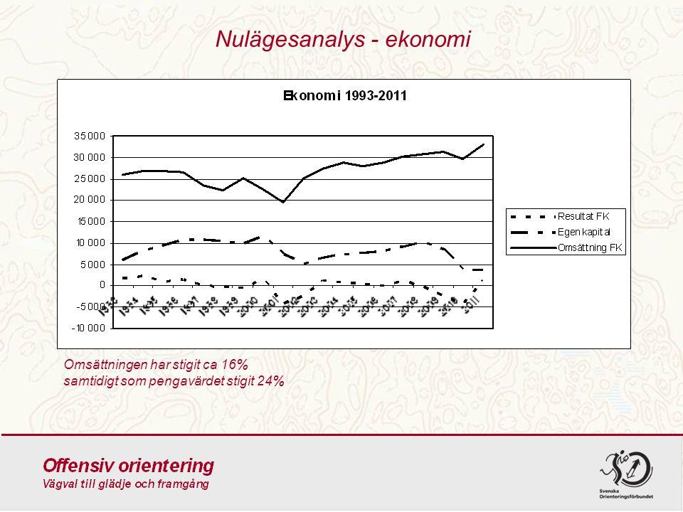 Nulägesanalys - ekonomi