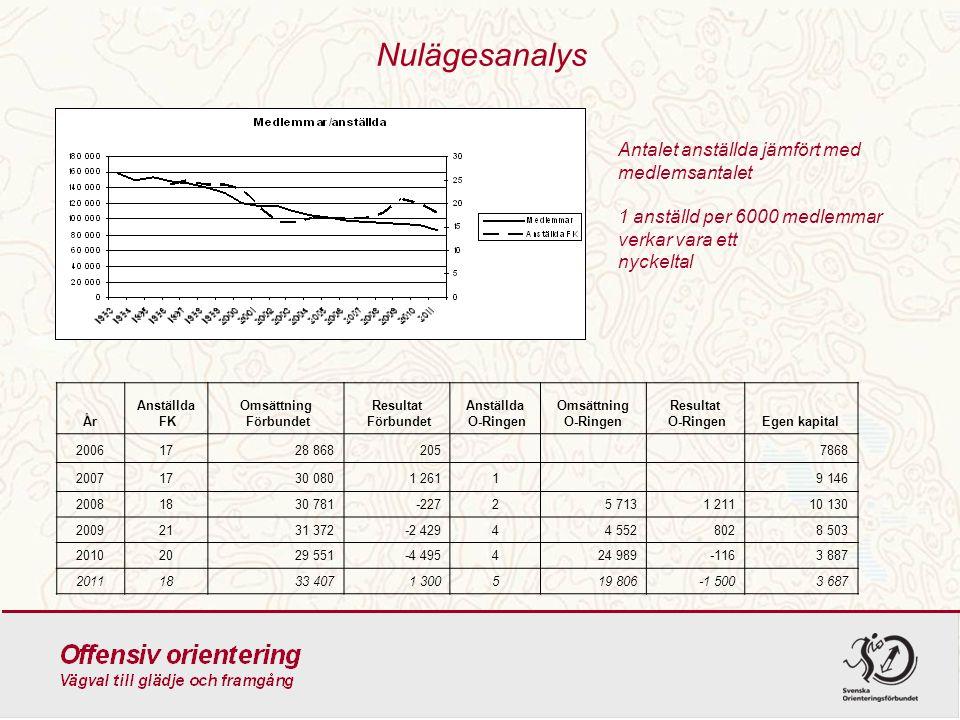 Nulägesanalys Antalet anställda jämfört med medlemsantalet