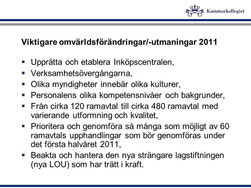 Viktigare omvärldsförändringar/-utmaningar 2011
