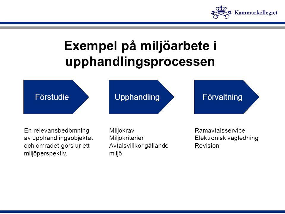 Exempel på miljöarbete i upphandlingsprocessen