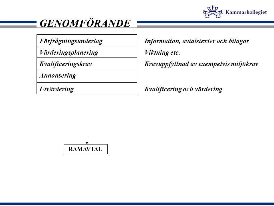 GENOMFÖRANDE Förfrågningsunderlag
