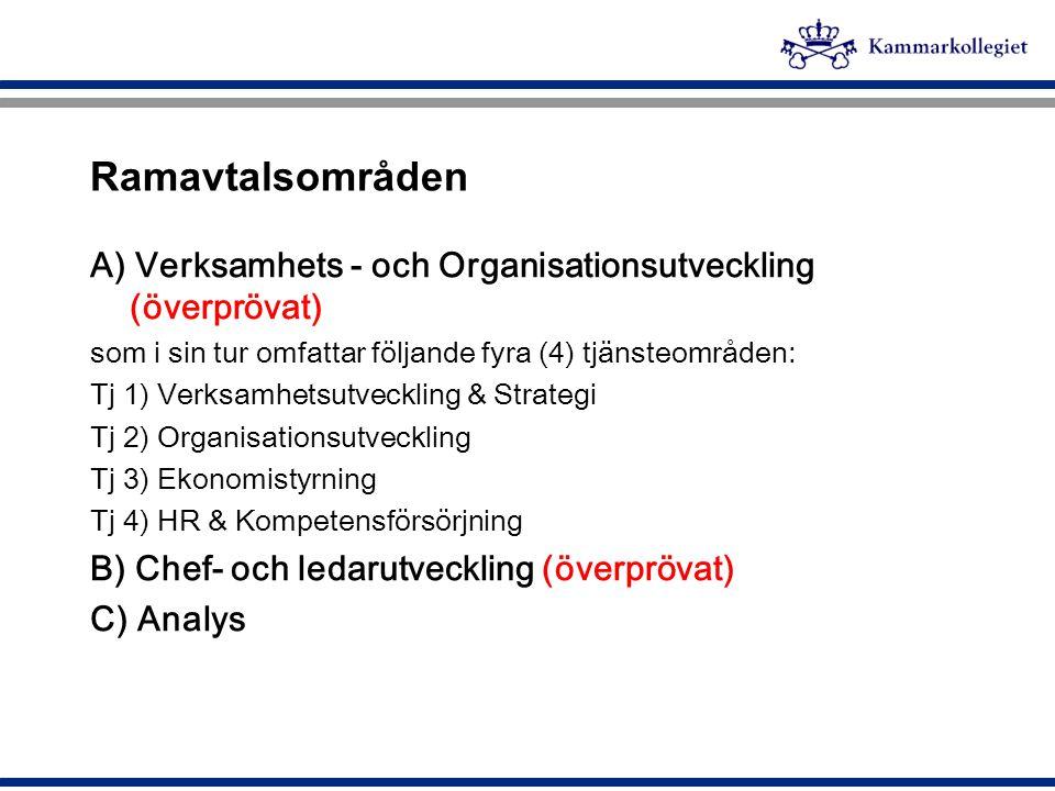 Ramavtalsområden A) Verksamhets - och Organisationsutveckling (överprövat) som i sin tur omfattar följande fyra (4) tjänsteområden: