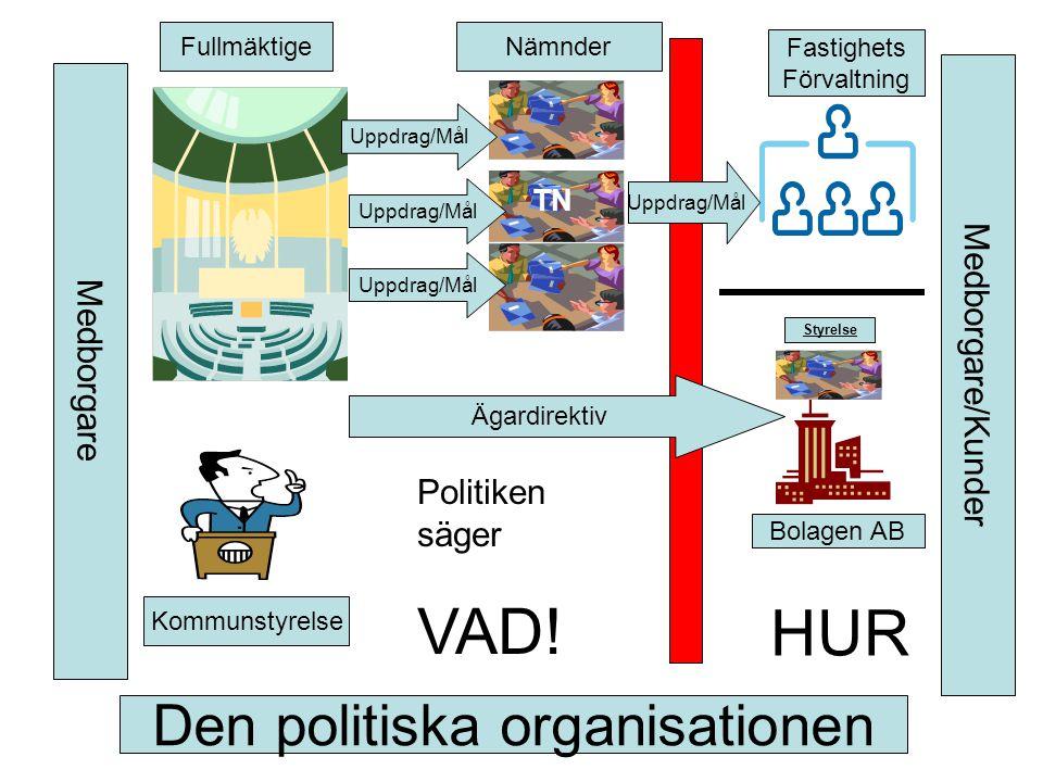 VAD! HUR Den politiska organisationen Medborgare/Kunder Medborgare