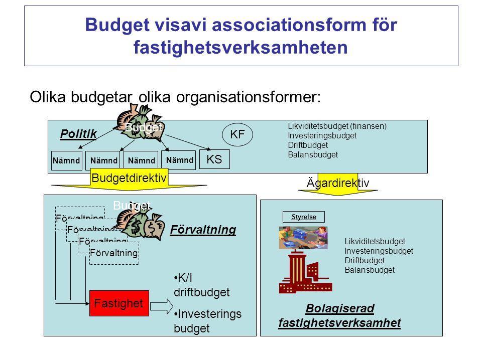 Budget visavi associationsform för fastighetsverksamheten