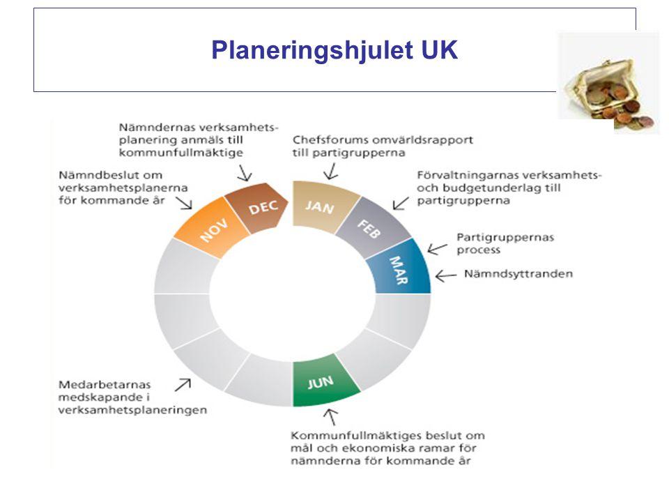 Planeringshjulet UK . 28