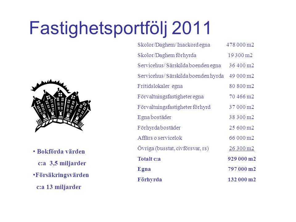 Fastighetsportfölj 2011 Bokförda värden c:a 3,5 miljarder
