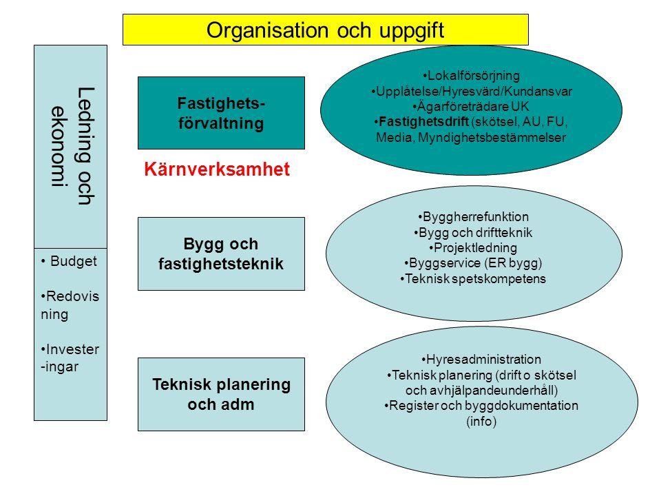 Organisation och uppgift