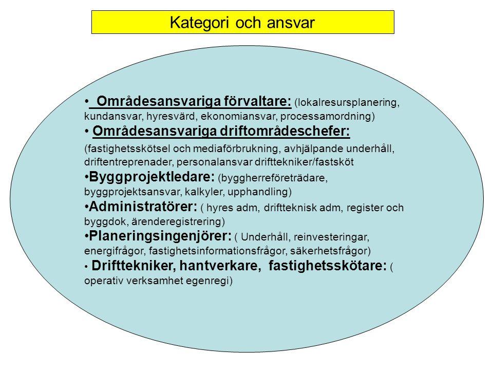 Kategori och ansvar Områdesansvariga förvaltare: (lokalresursplanering, kundansvar, hyresvärd, ekonomiansvar, processamordning)