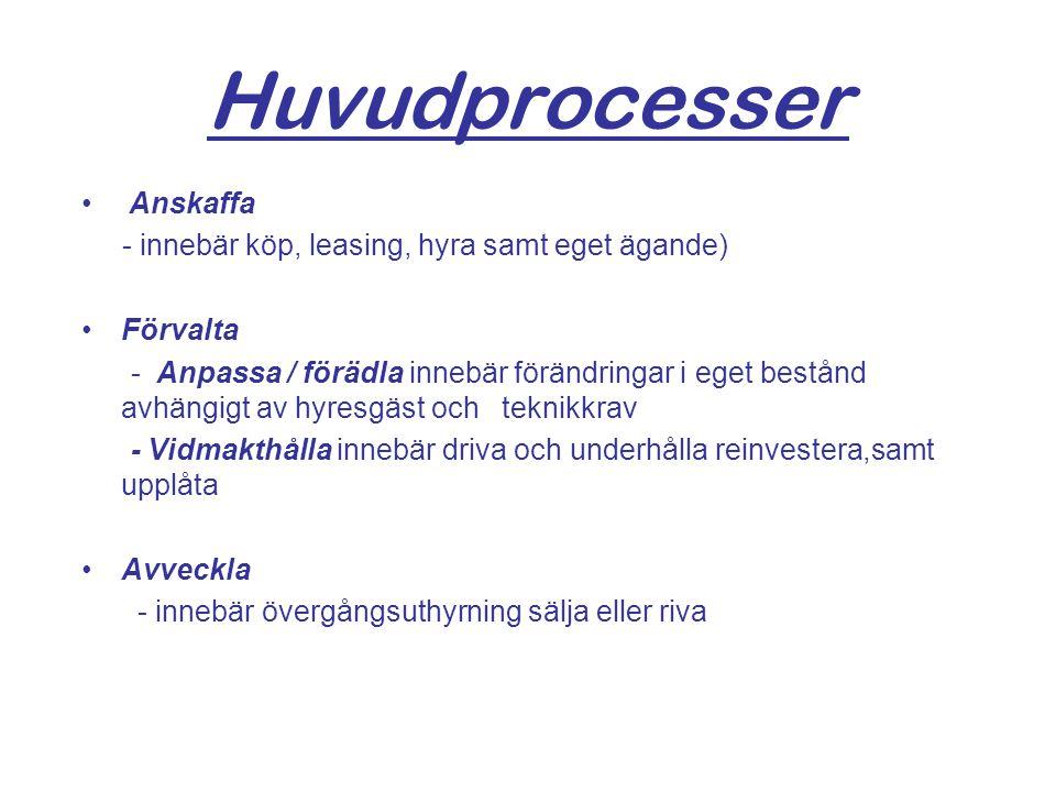 Huvudprocesser Anskaffa - innebär köp, leasing, hyra samt eget ägande)
