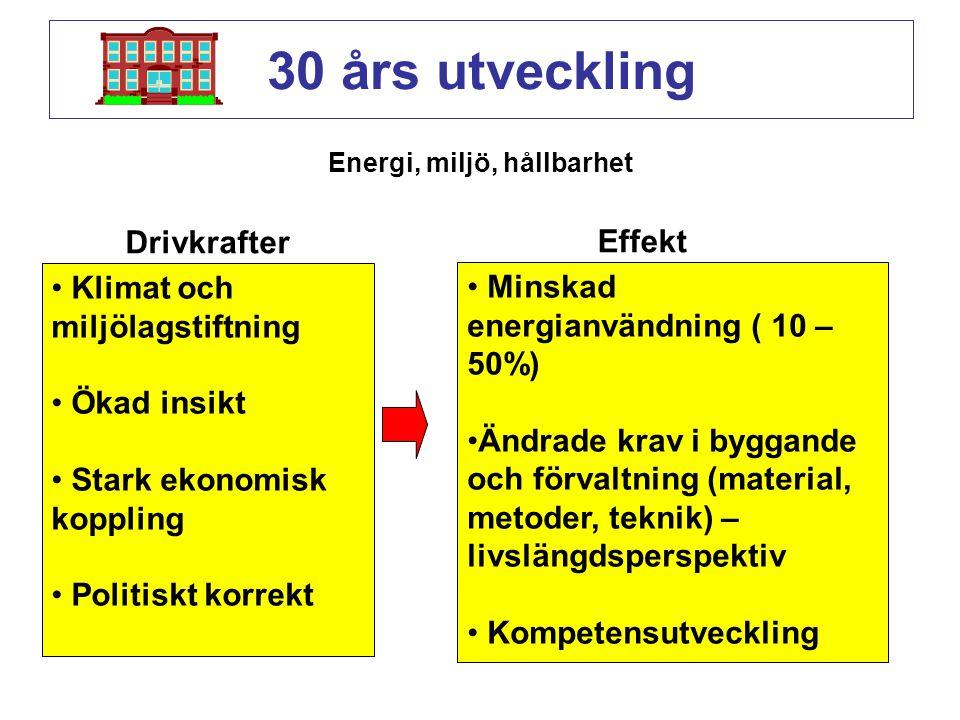 Energi, miljö, hållbarhet