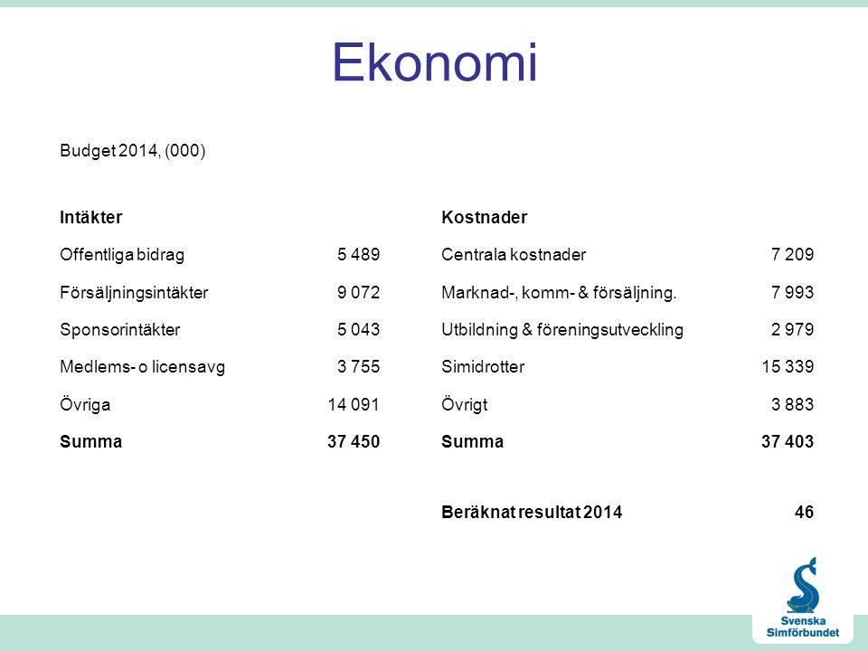 Ekonomi Budget 2014, (000) Intäkter Kostnader Offentliga bidrag 5 489