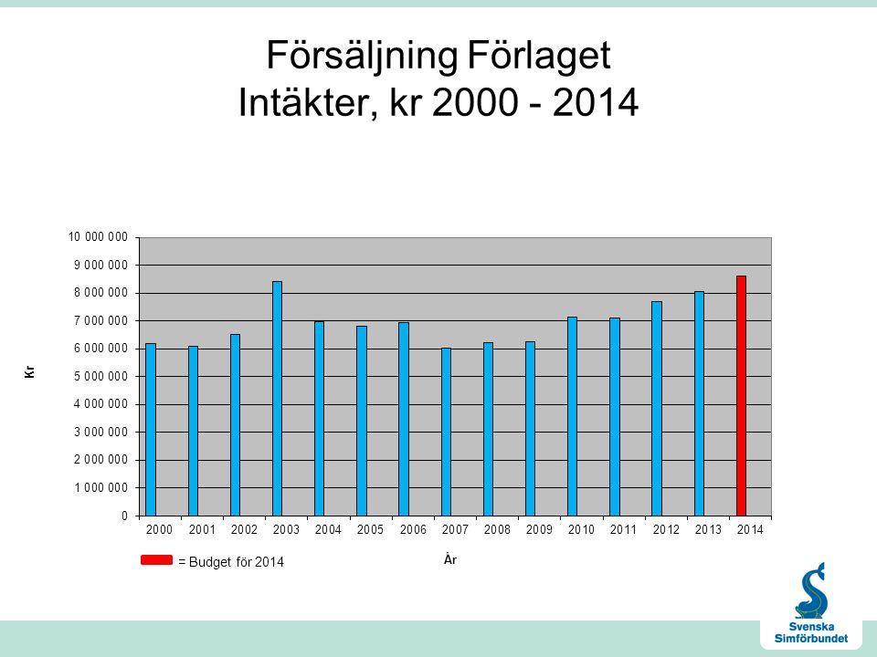 Försäljning Förlaget Intäkter, kr 2000 - 2014