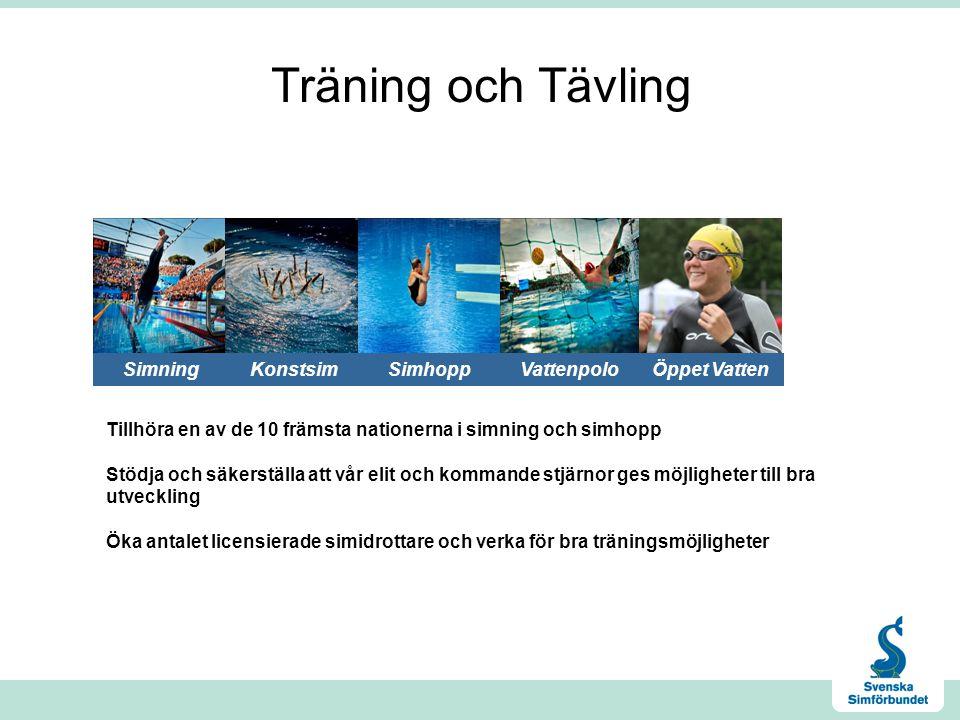 Träning och Tävling Simning Konstsim Simhopp Öppet Vatten Vattenpolo