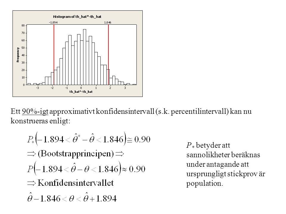 Ett 90%-igt approximativt konfidensintervall (s. k